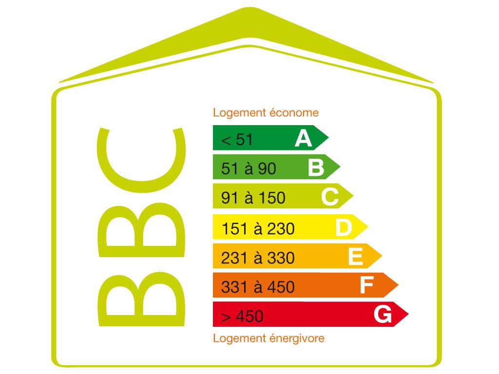 Indices de consommation énergétique
